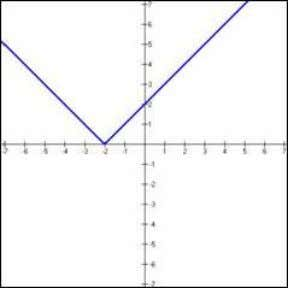 = x - 1 ) Cubic Function f(x) = x 3 Absolute Value Function f(x) =