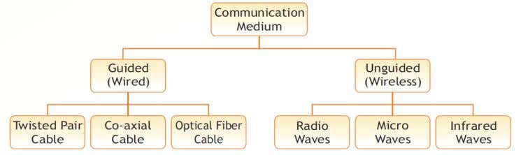 data transfer over a network. It can be wired or wireless. Wired Media: A number of