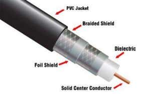be braided or a foil. Characteristics of Co-axial cable:  It can carry data for a