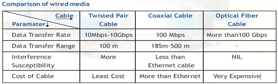 the most efficient cable available for computer networks. Wireless Media Electromagnetic waves are used for wireless