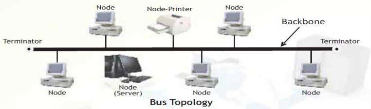 can transmit data. GAJENDRA S DHAMI,PGT(CS),LPS ,SOUTH-CITY Star Topology: In star topology each node is directly