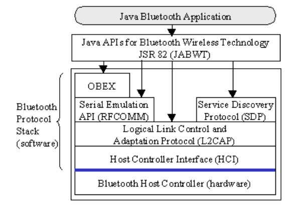 or firmware in th e device. Figure 2 shows these layers: Figure 2. JSR 82 and