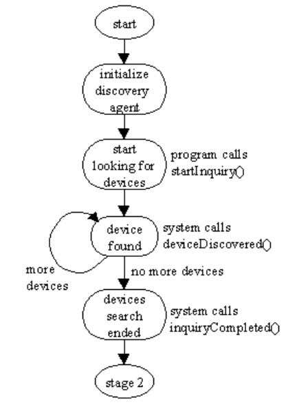 Figure 7 shows the stages invo lved in devices discovery: Figure 7. Device Discovery State Diagram.