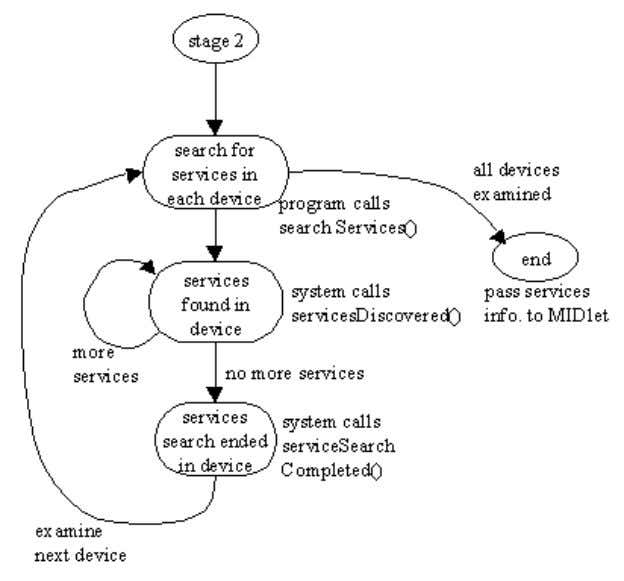 Search Figure 8 shows the main stages in a services search: Figure 8. Services Search State