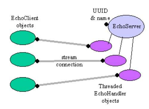 4, which shows how the clients connect to the server. Figure 4. Client and Server Communication.