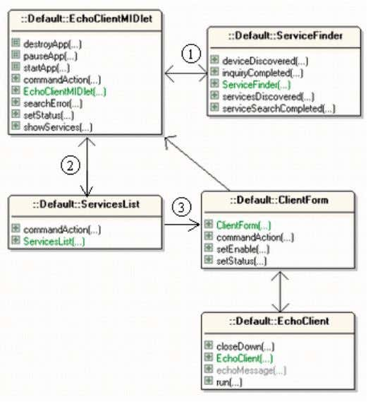 show n, and the superclasses and interfaces are excluded. Figure 5. Class Diagrams for the Client.