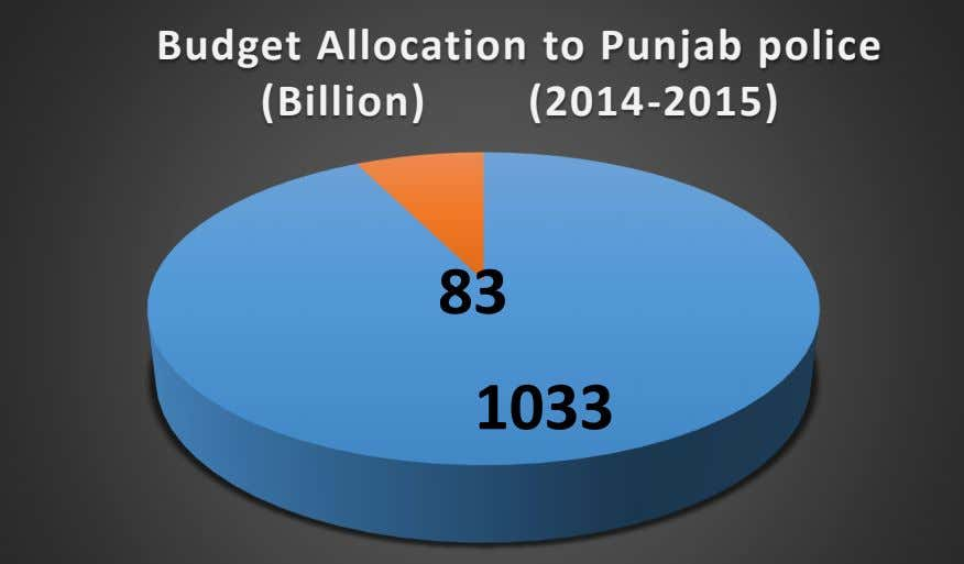 Budget Allocation to Punjab police (Billion) (2014-2015) 83 1033