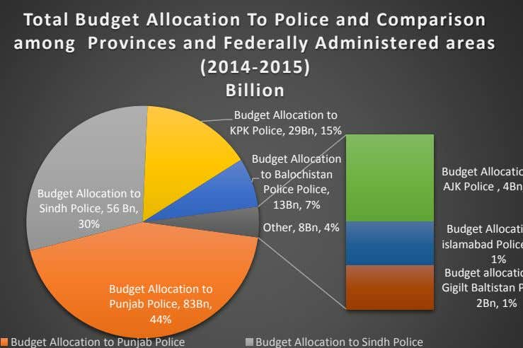 Total Budget Allocation To Police and Comparison among Provinces and Federally Administered areas (2014-2015) Billion