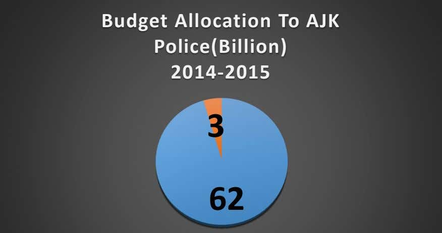 Budget Allocation To AJK Police(Billion) 2014-2015 3 62