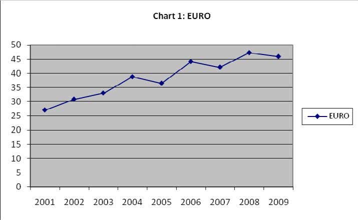 hit severely. The link between the Euro and Textile Export Earnings may be explained by use