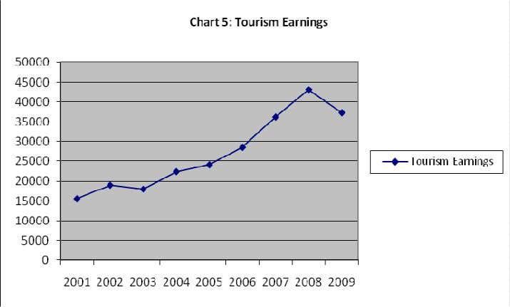 From the above diagrams, it is clear that tourism earnings are rather insensitive to changes