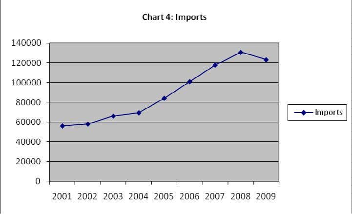 In addition to improved standard of living, the rising trend in imports expenditure in Mauritius