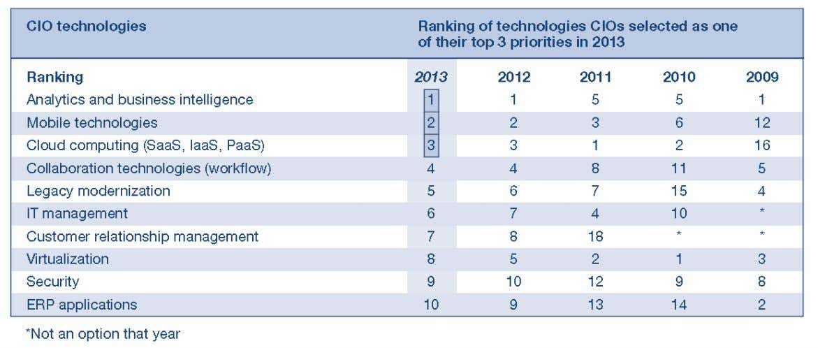 Su importancia Top 10 Business and Technology Priorities Fuente: Insights from the 2013 Gartner CIO Agenda
