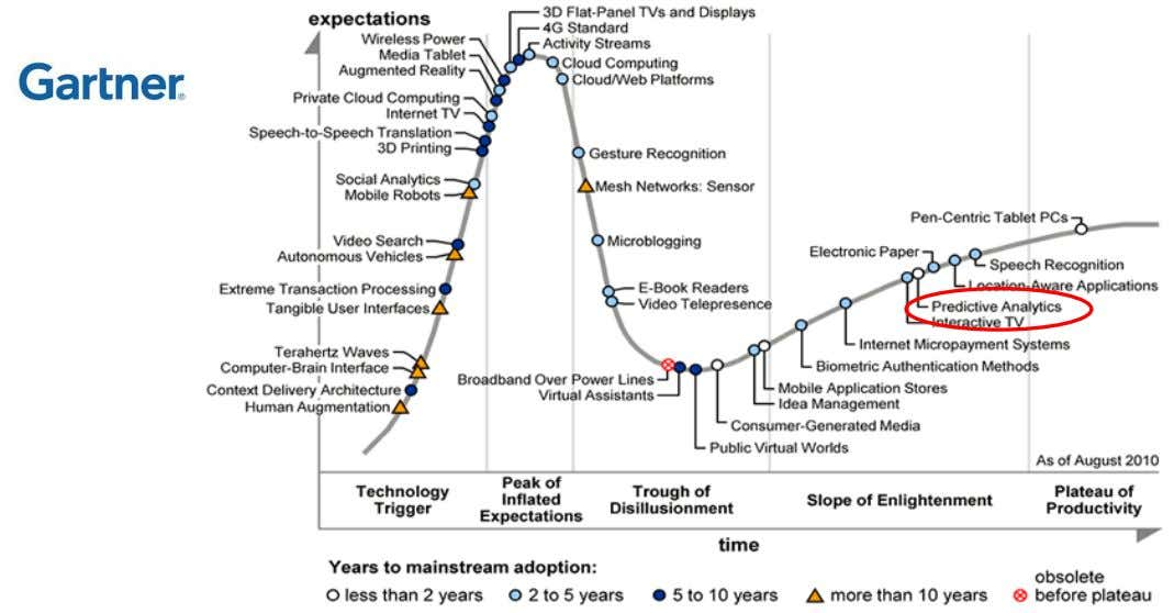 2010 Hype Cycle Special Report Evaluates Maturity of 1,800 Technologies http://www.gartner.com/newsroom/id/1447613 32