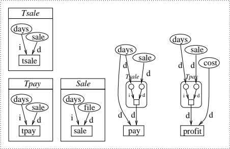 ) = communicational cohesion cohesion System1.4 Tsale days sale i d tsale Tpay days sale i