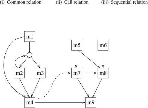 (i) Common relation (ii) Call relation (iii) Sequential relation m1 m5 m6 m2 m3 m7
