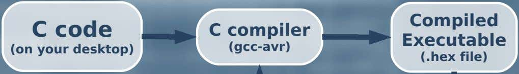 Compiled C code C compiler Executable (on your desktop) (gcc-avr) (.hex file)