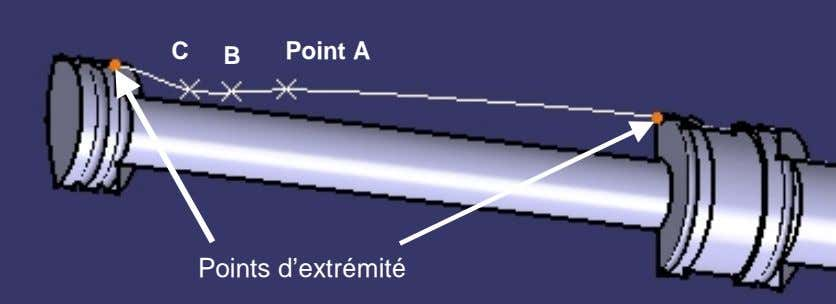 C B Point A Points d'extrémité