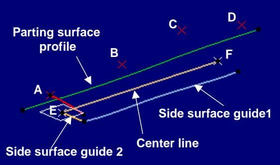 D C Parting surface profile B F A E Side surface guide1 Center line Side