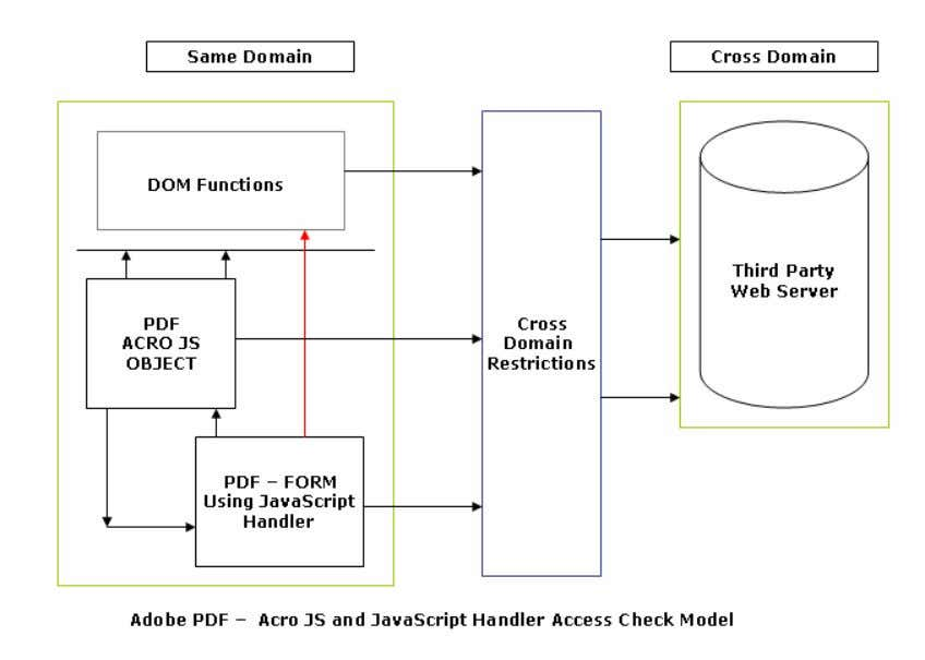 access check model with respect to same and cross domain. The use of JavaScript handler provides