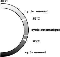 40°C cycle manuel 55°C cycle automatique 65°C cycle manuel