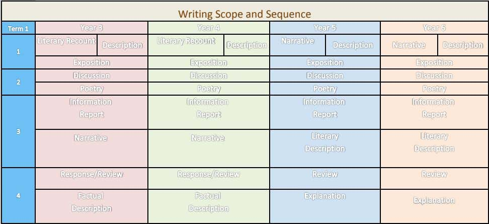 Writing Scope and Sequence