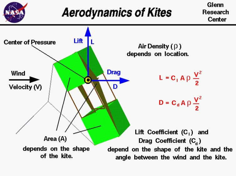 An excellent way for students to gain a feel for aerodynamic forces is to fly
