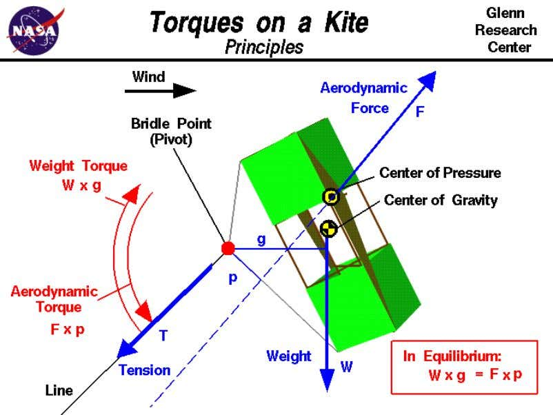 further study how kites work and to design your own kites. Newton's first law of motion