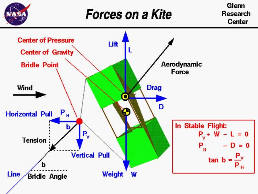 further study how kites work and to design your own kites. An excellent way for students
