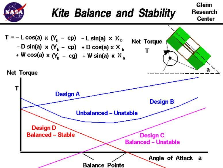strength of the aerodynamic and weight forces, the kite also rotates about the bridle point to