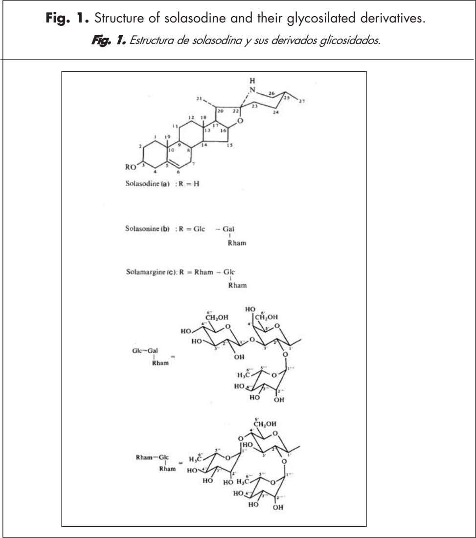 Fig. 1. Structure of solasodine and their glycosilated derivatives. FFiigg 11 Estructura de solasodina y
