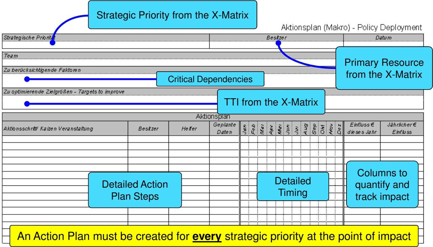 Strategic Priority from the X-Matrix Primary Resource from the X-Matrix Critical Dependencies TTI from the