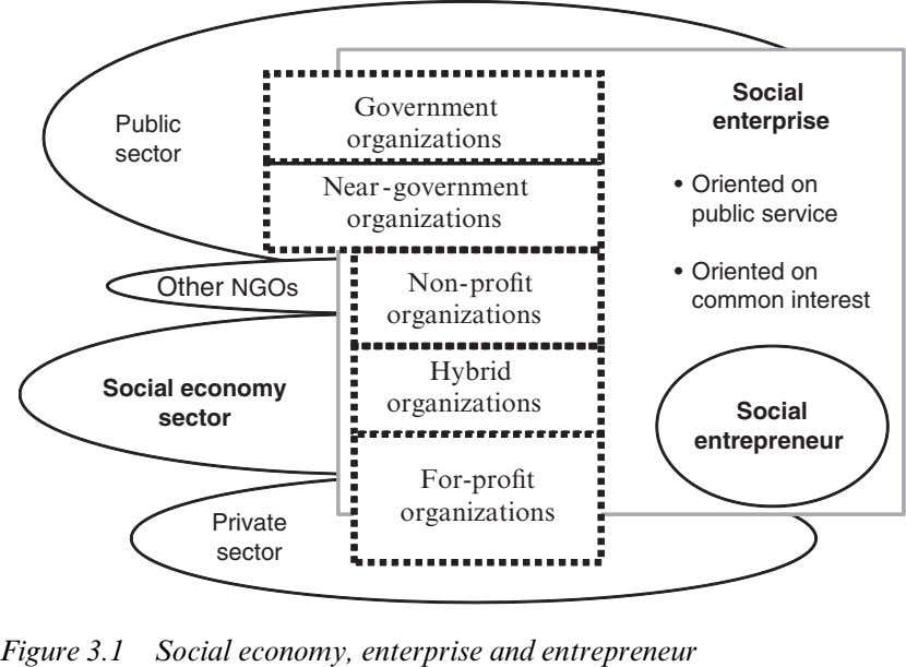 Social Government Public enterprise organizations sector Near-government • Oriented on organizations public