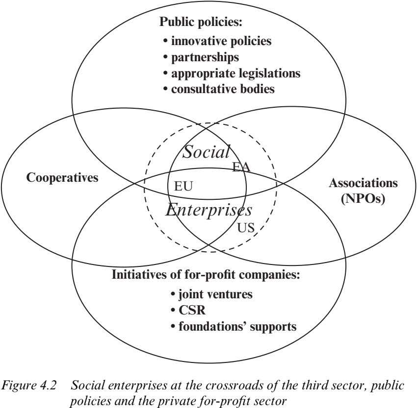 Public policies: • innovative policies • partnerships • appropriate legislations • consultative bodies Social