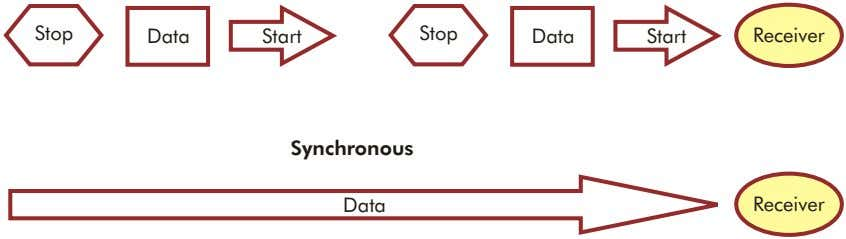 Stop Data Start Stop Data Start Receiver Synchronous Data Receiver