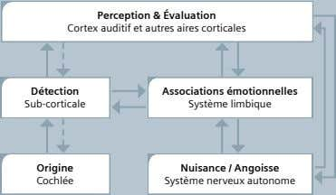 Perception & Évaluation Cortex auditif et autres aires corticales Détection Associations émotionnelles