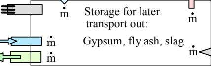 m Storage for later transport out: m m Gypsum, fly ash, slag m m