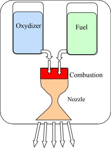 Oxydizer Fuel Combustion Nozzle
