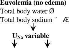 Euvolemia (no edema) Total body water Ø Total body sodium ¨ Æ U Na variable