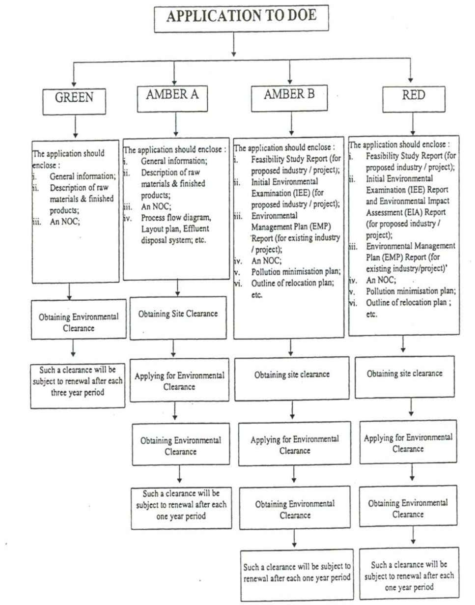 Figure 4: Process of obtaining environmental clearance in Bangladesh (Source: Momtaz, 2002) 7