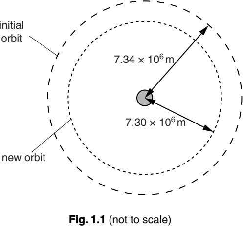 initial orbit 7.34 × 10 6 m 7.30 × 10 6 m new orbit Fig.