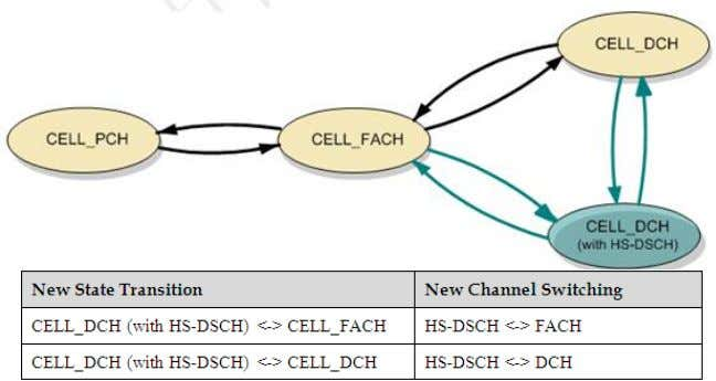 Channel Switching HS-DSCH VS DCH - concept After the HS-DSCH is introduced, the UE can stay