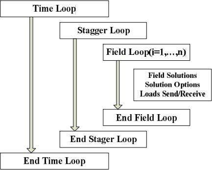 loads transferred across physics interfaces cannot converge. Fig. 3. A scheme of FSI simulation system The