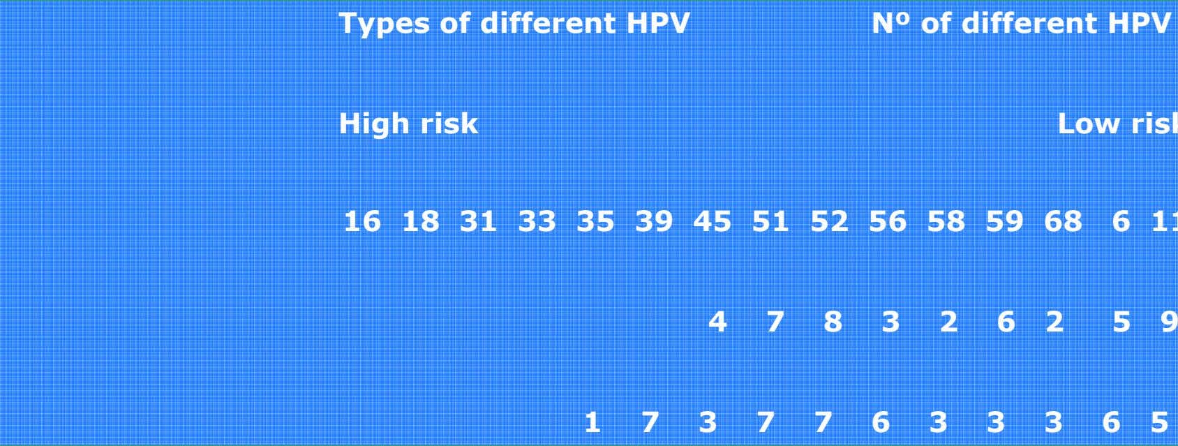 Types of different HPV Nº of different HPV High risk Low ris 16 18 31