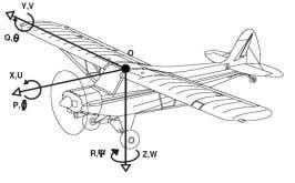 mentioned aircraft reference axes, forces and moments. FIGURE 1 A I R C R A F