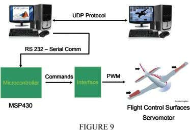 UDP Protocol UDP Protocol RS 232 – Serial Comm RS 232 – Serial Comm Commands