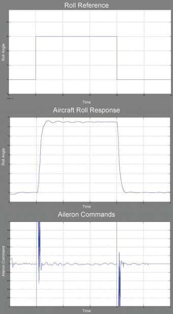 attitude autopilot system implemented at the test platform. FIGURE 12 R O L L R EFERENCE