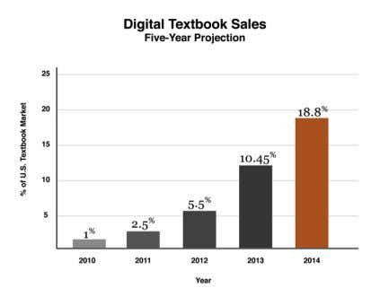 """Over the next five years, digital textbook sales in the United States will surpass 18%"