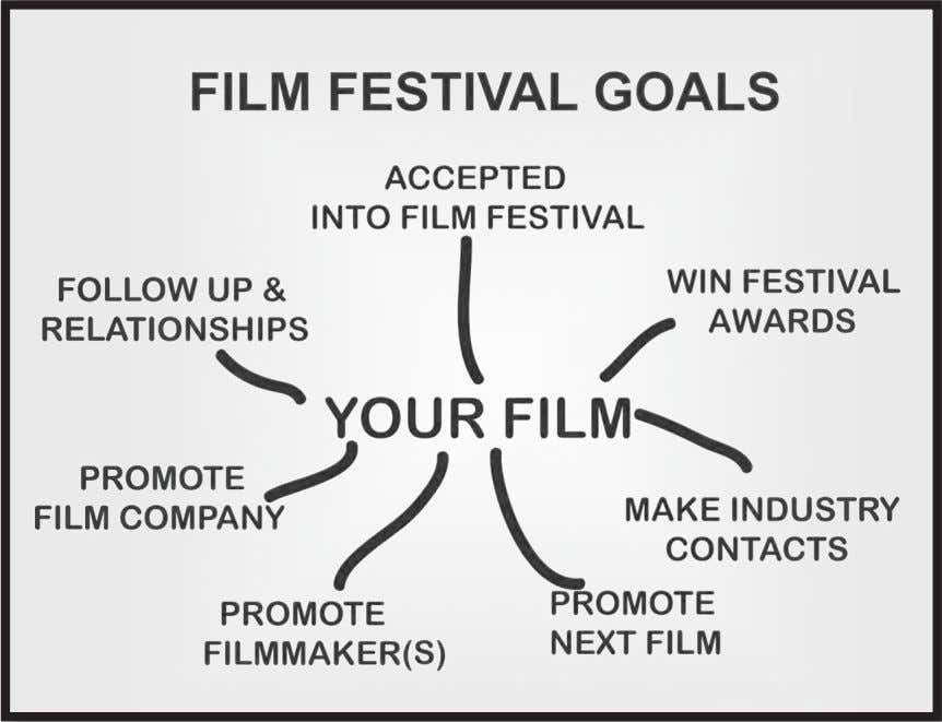 GUIDE TO FILM FESTIVALS E dwards & Skerbelis ■ ■ Promoting your film company. ■ ■