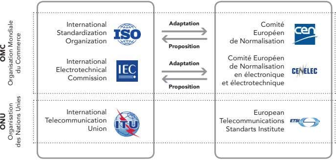 International Adaptation Comité Standardization Européen Organization de Normalisation Proposition International